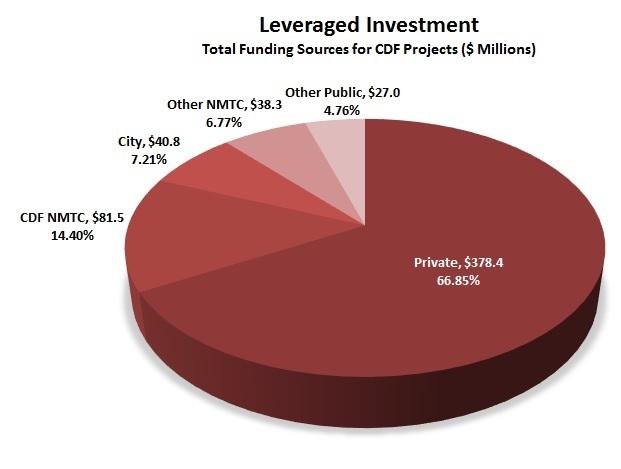 Leveraged Investment