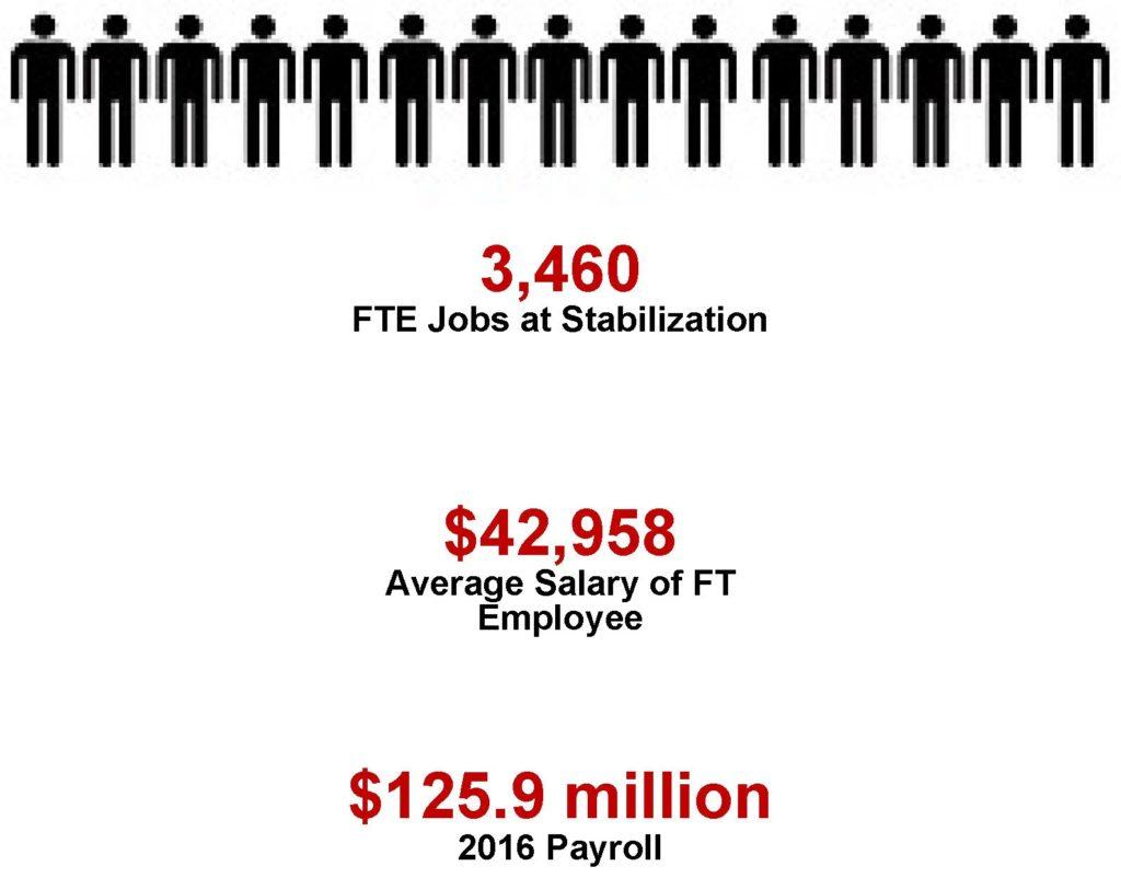 Job Impacts